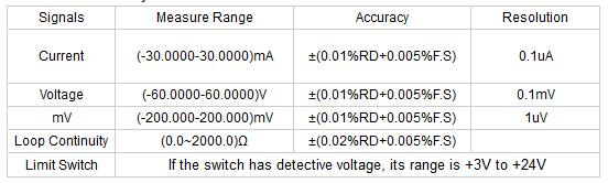 Electricity-Signal-Measurement-Accuracy